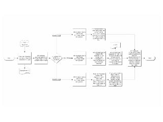 AR Aging and Collections Process Flow - Sample.ppt