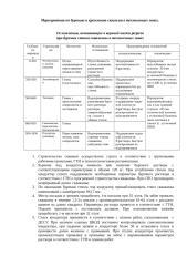 Мероприятия по бурению и креплению скважин в техногенных зонах.doc